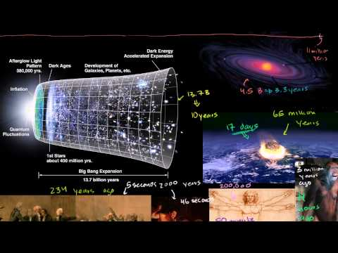 Cosmological Time Scale 2
