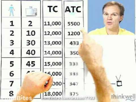 Economics: Calculating Average Total Cost