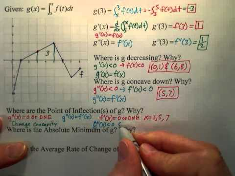 Great AP Calculus Exam FRQ Review (Graph Analysis)