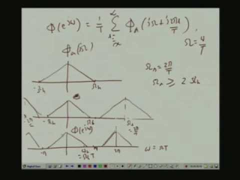 Lecture - 36 Spectrum Estimation - Non Parametric Methods