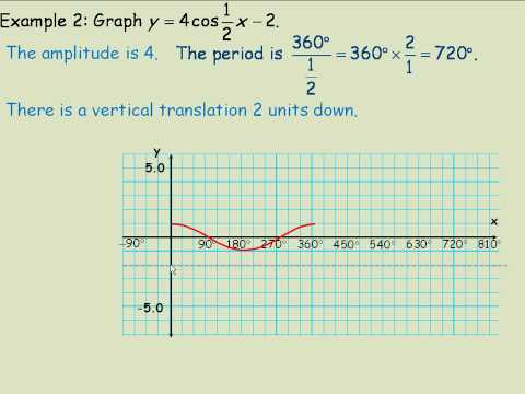 Using Transformations to Sketch the Graphs of Sinusoidal Functions