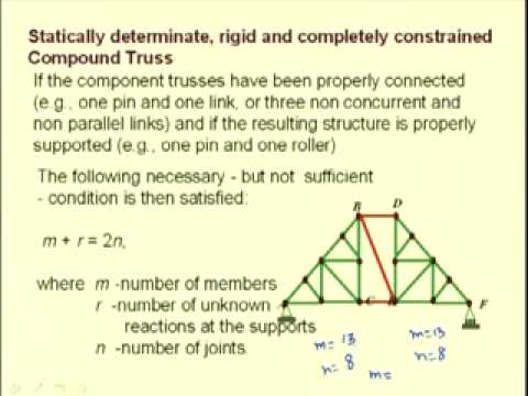 Mod-2 Lec-4 Truss Analysis Part-2