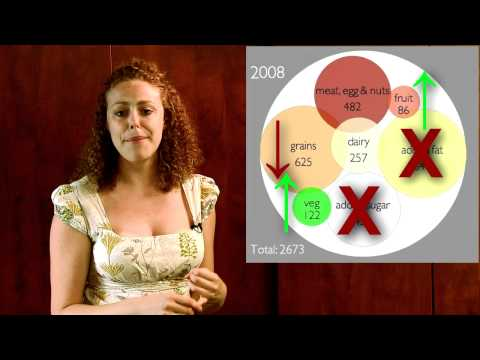 American Diet Causes Obesity! Why?  How to Lose Weight. Psychetruth Nutrition