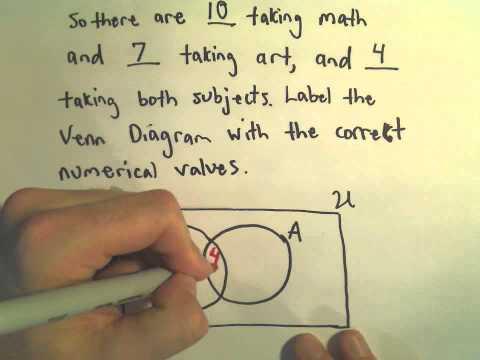 Venn Diagrams - An Introduction