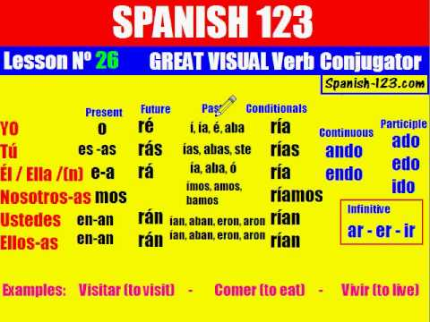 Class 26. MASTER VISUAL Verb Conjugator (part 1)