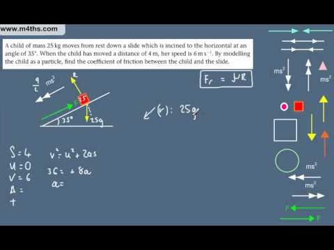 (2) Dynamics Overview -  M1 Mechanics Revision - Coefficient of friction (inclined plane)