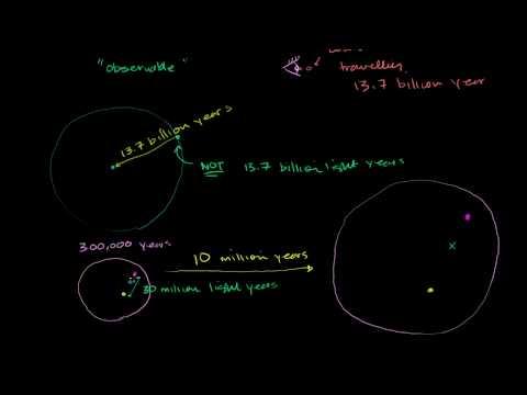 Radius of Observable Universe
