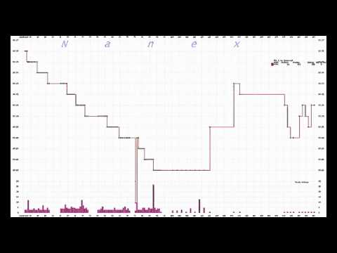 Tonal articulation of the trade volume for USO ETF during a period of 1 millisecond