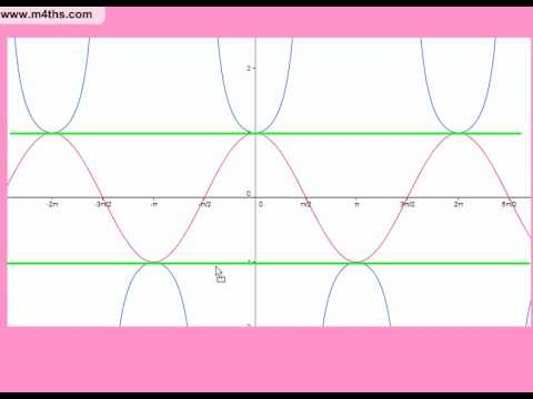 Trigonometry A2 playlist (1) Introduction the the reciprocal trig functions (cot,sec,cosec)