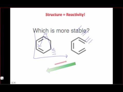 Why Understand Molecular Stability?