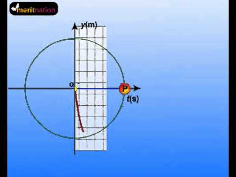 Uniform Circular Motion Tutorials Online @ Meritnation