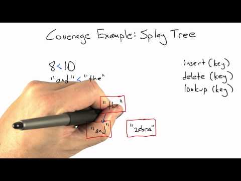 Splay Tree - Software Testing - Coverage Testing - Udacity