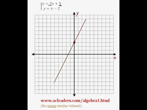 System of Equations - Solving by Graphing (pt. 3)