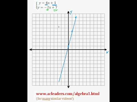 System of Equations - Solving by Graphing (pt. 5)