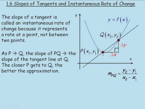 Slopes of Tangents and Instantaneous Rate of Change
