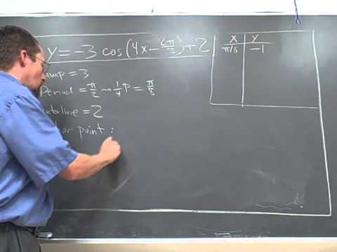 trig-graphing-9-14-10.AVI