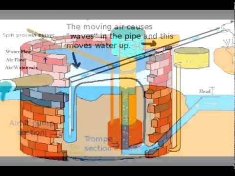 Pulser pump New video 2011