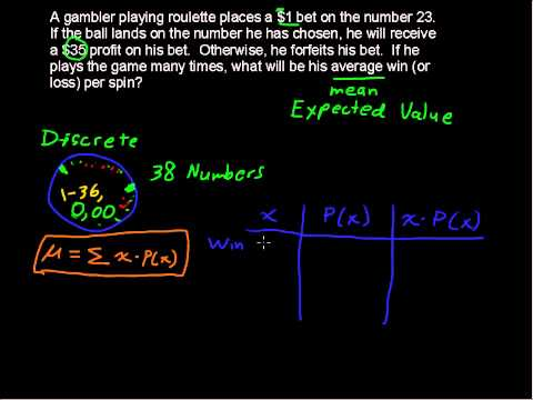 What is the Mean of a Discrete Probability Distribution - Business Statistics Tips