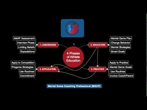 Sports Psychology and Athlete's Phases of Coaching