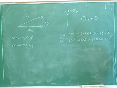 Physics: Two-dimensional kinematics (6)