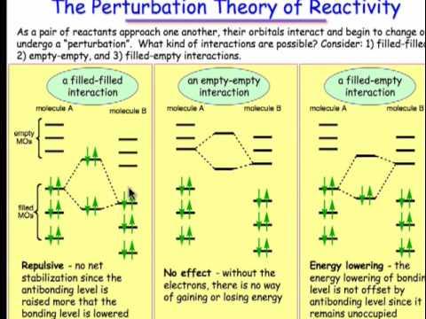 Types of Orbital Interactions (4.4)