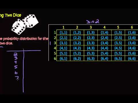 Probability Distribution - Sum of Two Dice
