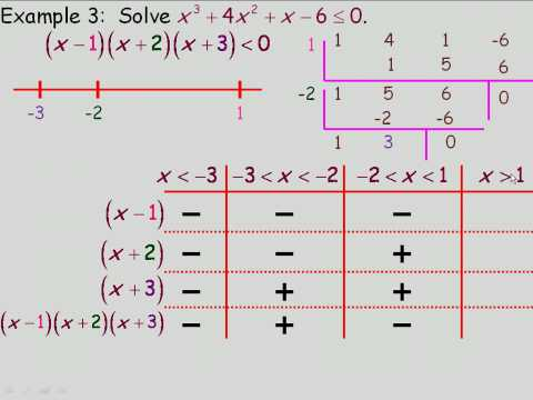 Solving Factorable Polynomial Inequalities Algebraically Part 2