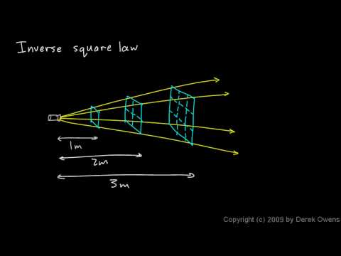 Physics  8.1.03a - The Inverse Square Law