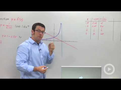 Precalculus - The Reciprocal Transformation