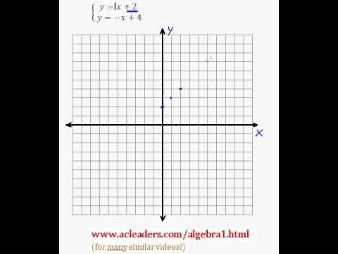 System of Equations - Solving by Graphing (pt. 1)