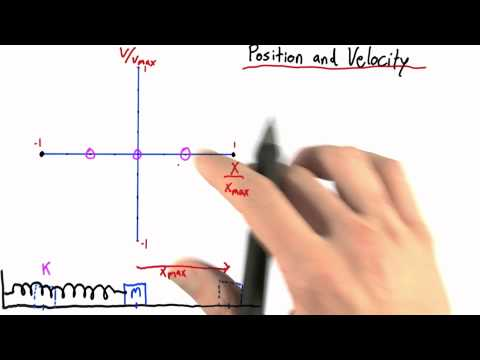 Position and Velocity Solution - Intro to Physics - Simple Harmonic Motion - Udacity