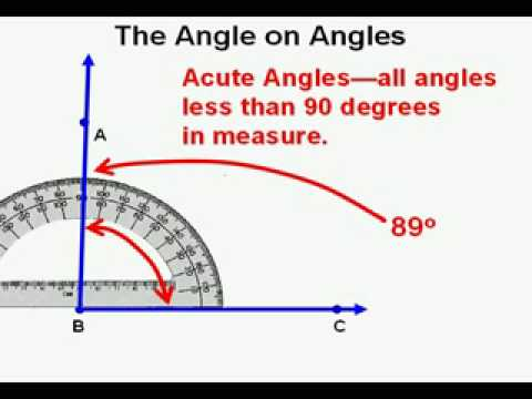 The Angle on Angles