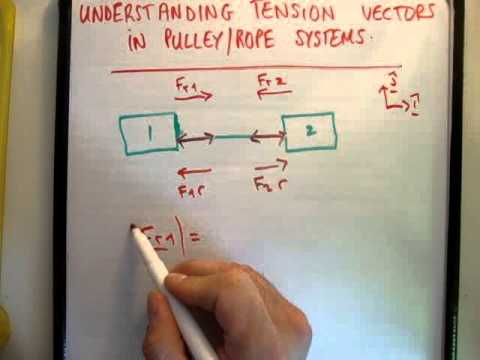 Pulleys : Understanding tension vectors