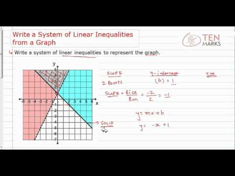 Writing Linear Inequalities From Graphs