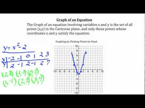 Understanding aspects of the Coordinate Plane
