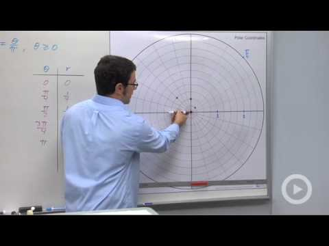 Precalculus - Graphing Polar Equations