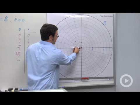 Precalculus - Graphing Polar Equations