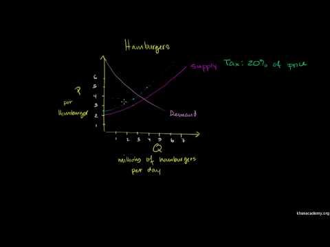 Saylor ECON101: Percentage Tax on Hamburgers
