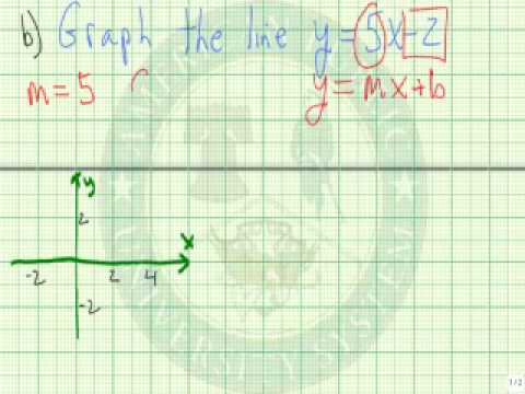 Use the Slope and Y Intercept to Graph a Line