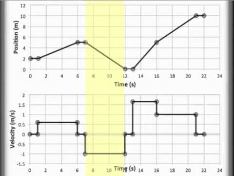 Position vs. Time and Velocity vs. Time Graphing, PT and VT graphing