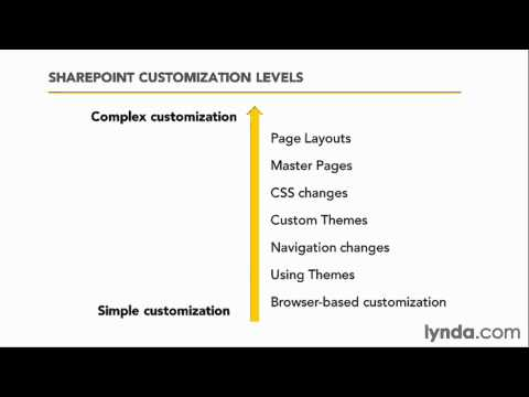 Understanding the levels of SharePoint customization | lynda.com overview