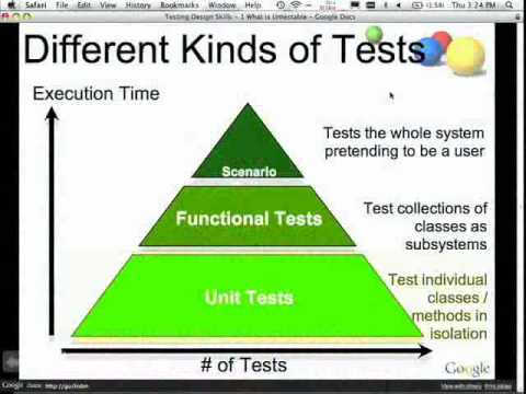 The Clean Code Talks  -- Unit Testing