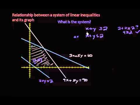 Systems of Linear Inequalities - Creating the system from the graph