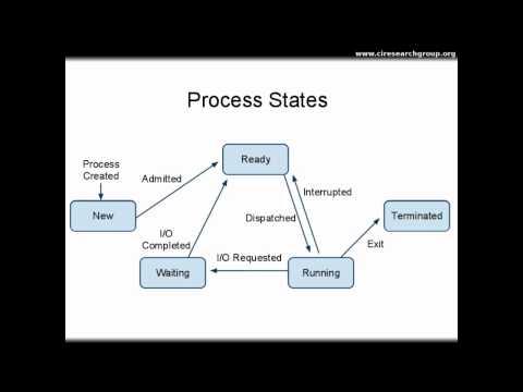 Processes - Part I