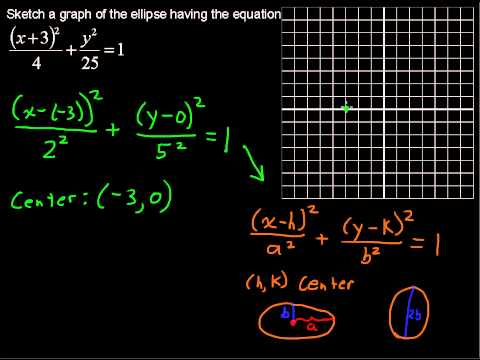 What is the Equation of an Ellipse - Precalculus Tips