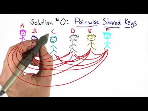 Pairwise Distribution - CS387 Unit 3 - Udacity