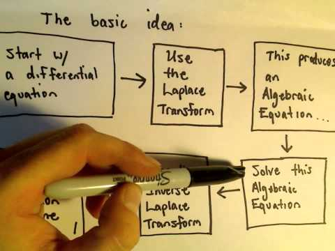 The Laplace Transform - The Basic Idea of How We Use It