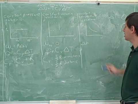 Physics: Thermodynamic processes (4)