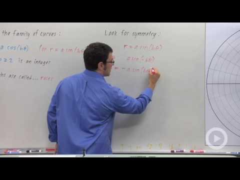 Precalculus - Families of Polar Curves: Roses