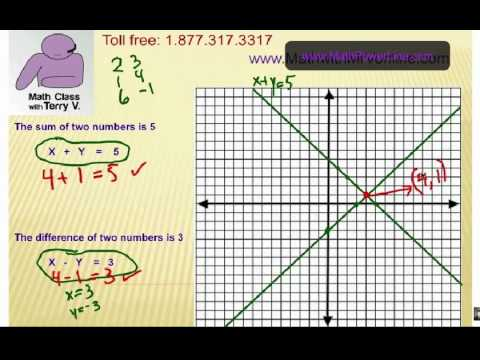 Solving Double Equations by Graphing